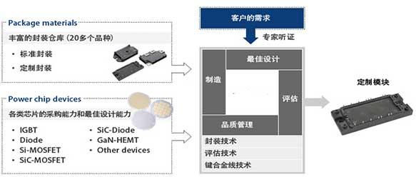 電(dian)子元器件封裝(zhuang)定制服務