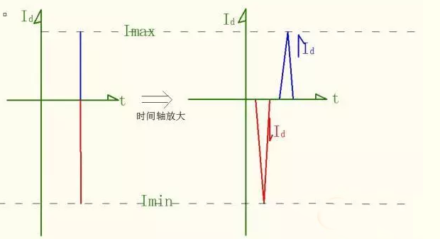 可能有的朋友会对图2产生怀疑,因为这似乎并不是人们所熟悉的二极管续流等效电路。实际上MOSFET断开产生续流通路,PN结电荷发生变化,如将其看成一个等效电容,则为上负下正的一个部件。最终电感电流释放到谷点,谷点末期(0-至0+时刻)电容替代电感为负载提供能量,此时电感还以电磁能方式保存有能量(因为电感如果再放电,电容的电压显然要高过电感,变成电容还要给电感充能了。但那种现象是不可能的;因为Vin来了。如果Vin没来,而电感能量继续下降到0,不再输出能量,此时因为二极管和开关的分布电容引起震荡,但对于CCM