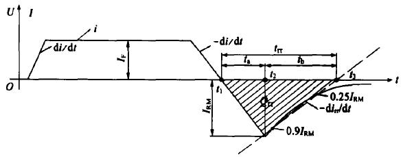 图5  FRED导通和关断期间的电流波形图