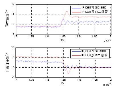 sic二极管在升压斩波电路中的应用